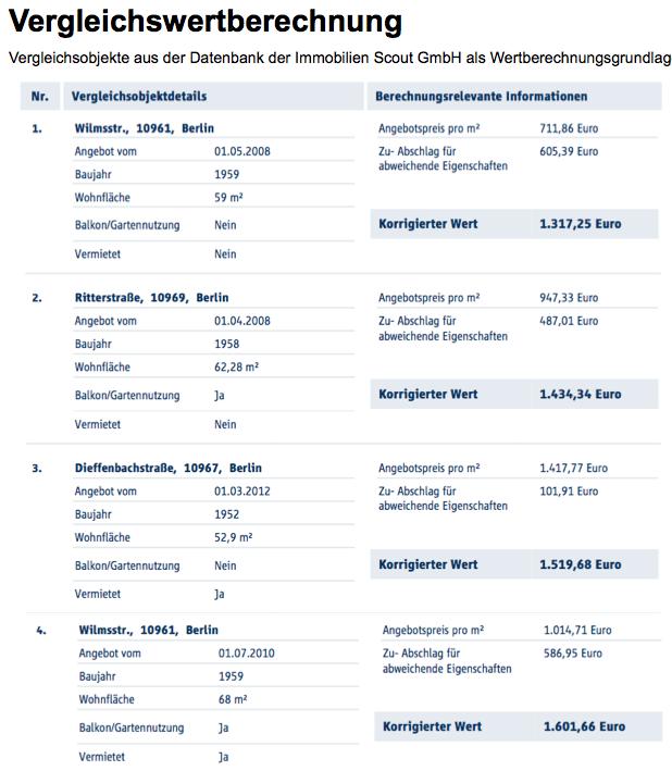 vergleichswertverfahren-immobilienbewertung